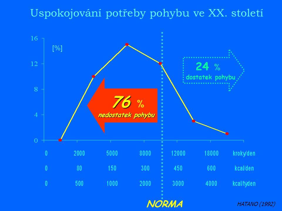 76 % Uspokojování potřeby pohybu ve XX. století 24 % NORMA [%]